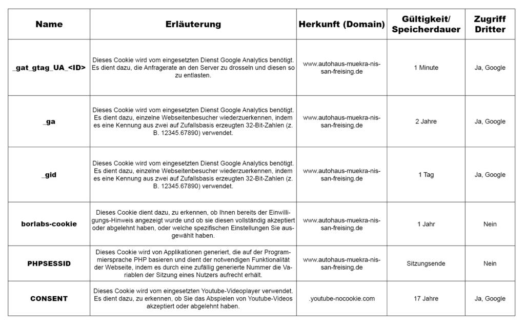 Cookie Tabelle Muekra Freising